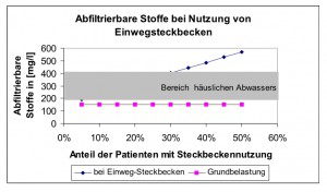 Abfiltrierbare Stoffe
